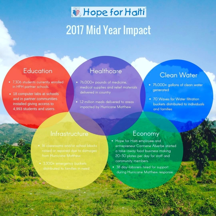 #thankyou #mesianpil to all of you who have helped improve the lives of the haitian people over the last six months. it wouldn't be possible without you. #menanpilchaypalou #manyhandslightentheload #haiti #hopeforhaiti learn how you can #invest with us today on www.hopeforhaiti.com